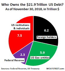 Who Bought The Gigantic 1 5 Trillion Of New Us Government