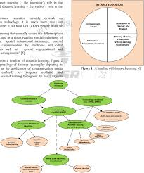 genealogy diagram traces the genealogy of distance learning 7 download scientific