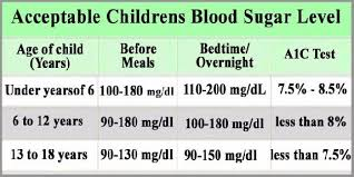 Child Diabetes Chart A1c Test Results Chart Urine Test Results Normal Range