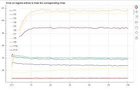 Multiple Line Plots Using Python Bokeh Palettes Stack Overflow