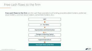 net operating profit after tax nopat