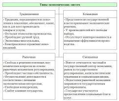 Типы экономики