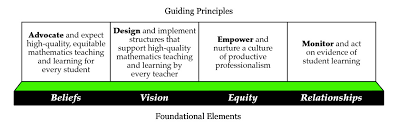 Four Actions Framework Ncsm Essential Actions Ncsm