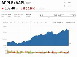 Aapl Stock Quote Enchanting Apple Inc Stock Quote Precious Apple Is Falling After It Announced