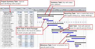 Pert Chart Exercises Project Management Techniques Pert Cpm And Grantt Chart