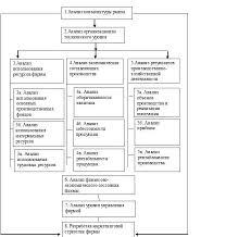 Методы анализа финансовых результатов деятельности предприятия  1 2 приведена схема комплексного экономического анализа КЭА которая необходима для оценки перспективы развития фирмы сохранения долгосрочной финансовой
