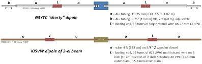 20 m short dipole