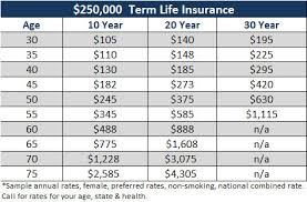 Term Life Insurance Rates Chart 30 Year Term Life Insurance Quote 07 Quotesbae