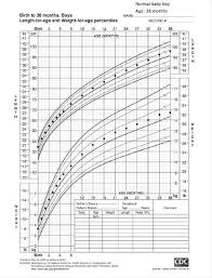 Baby Girl Growth Chart Canada Growth Charts