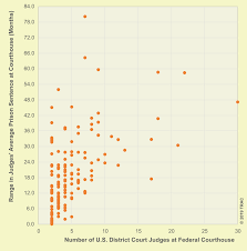 Arizona Sentencing Chart 2018 Seeing Justice Done The Impact Of The Judge On Sentencing