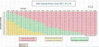 Vape Resistance Chart Quick Tips
