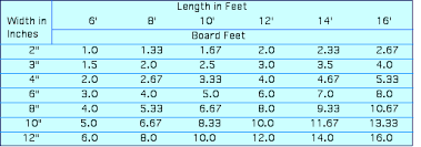 Lineal Foot