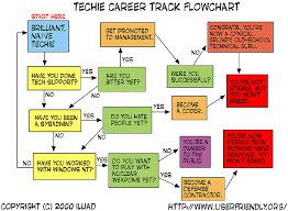 Techie Career Flow Chart Kameron Hurley