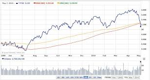 Retirement Investing Today Bulls Bears And The 200 Day