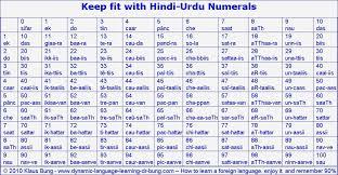 60 Unbiased Hindi Number Chart