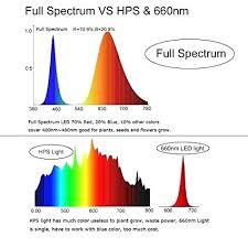 Led Light Spectrum Gocare Co