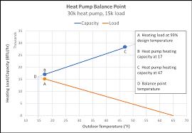 Pioneer Mini Split Pressure Chart Two Ways To Change The Heat Pump Balance Point Energy Vanguard