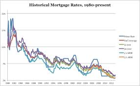 Mortgage Interest Rate Deals Deals Steals And Glitches