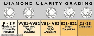 Diamond Colour And Clarity Chart Uk Beginners Guide To Buying A Diamond Expert Reveals Her Top