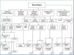 Department Of Tourism Organizational Chart Organization Chart