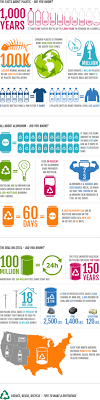 advanced disposal corporate office recycling facts trivia