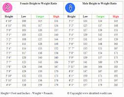 Height Weight Adults Online Charts Collection