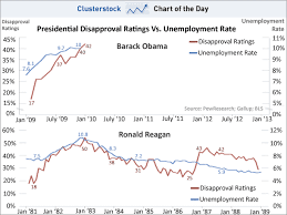Reagan Approval Rating Chart Business Insider