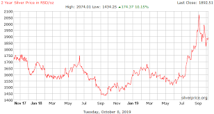 2 Year Silver Price History In Serbian Dinar Per Ounce