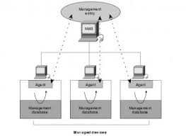 What Is Snmp Snmp Standard What Is Snmp Chipkin Automation Systems
