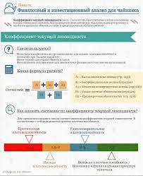 Коэффициент текущей ликвидности предприятия Формула Норматив Коэффициент текущей ликвидности оценка инфографика