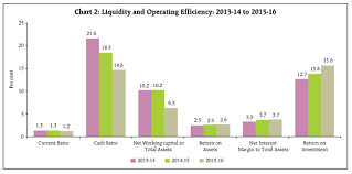 Working Capital Chart Reserve Bank Of India Rbi Bulletin