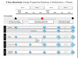 Project Roadmap Templates Powerpoint Change Programme Roadmap Template