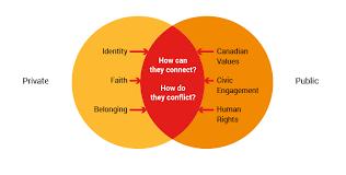 Identity Venn Diagram Voices Into Action Unit 6