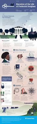 best ideas about frederick douglass narrative this narrative of the life of frederick douglass infographic from course hero is as