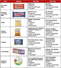 Healthy Vending Machine Snacks List Mesmerizing Healthy Living Tips To Choose Low Calorie Vending Machine Snacks