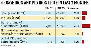 Sponge Iron Price Chart Sponge Iron Prices Zoom 25 Pig Iron Up 17 On Hike In Ore
