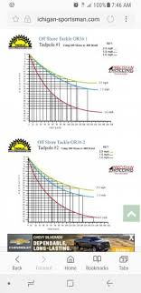 Flicker Shad Dive Chart 16 Bright Snap Weights Trolling Depth Chart