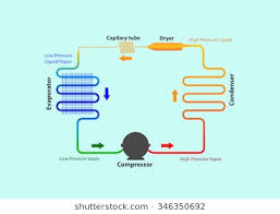 refrigeration cycle diagram. Brilliant Refrigeration Refrigeration Cycle Diagram Vector Illustration For Cycle Diagram M