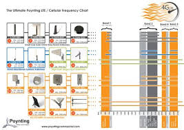 Cellular Frequency Chart The Ultimate Poynting Lte Cellular Frequency Chart Mesh