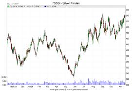 Silver Equities Outperforming Year To Date Silverseek Com