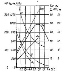 Реферат Металлические материалы ru В стали предназначенной для сварных конструкций содержание кремния не должно превышать 0 12 0 25 % Содержание азота повышает прочность и твердость
