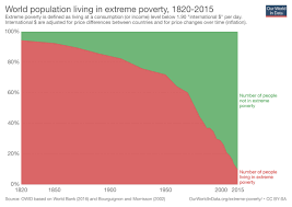 How To Read Poverty Guidelines Chart Bill Gates Tweeted Out A Chart And Sparked A Debate On
