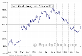 Pure Gold Mining Inc Tsxv Pgm V Seasonal Chart Equity Clock