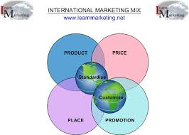 esl resume writer site for mba write me investments dissertation international marketing mix and the ps of marketing video