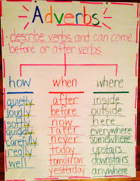 Adverb Anchor Chart 2nd Grade Adverbs Anchor Chart Grammar Skills Adverbs Anchor Charts
