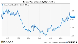 Xom Chart Is Exxonmobils Production Starting To Turn The Corner