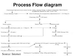 Ghee Processing Flow Chart 11days Amul