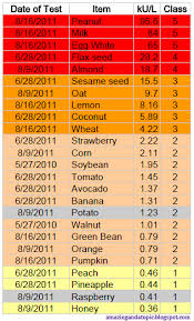 Allergy Blood Test Results Chart Peanut Allergy Level Chart Natural Solutions To