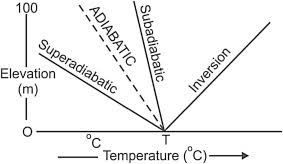 Lapse Rate Adiabatic Lapse Rate An Overview Sciencedirect Topics