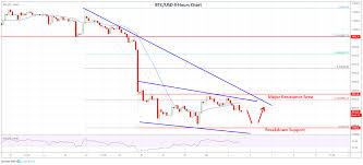 Bitcoin Chart Analysis Weekly Wrap Bitcoin Ethereum Xrp Eos Price Analysis 4th Oct